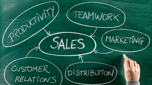 How to Build a Powerful Sales Team