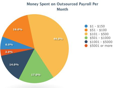 Money-Spent-on-Outsourced-Payroll-per-Month