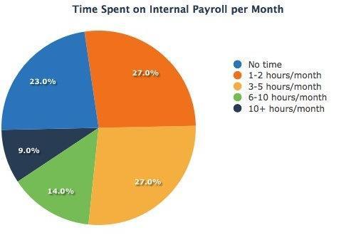 Time-Spent-on-Internal-Payroll-per-Month