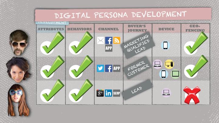 Digital Personas 4
