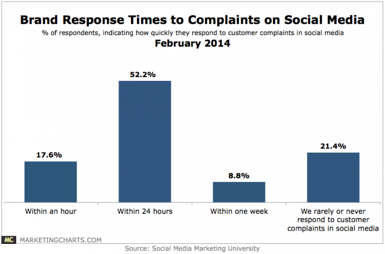 how to respond to customers on social media