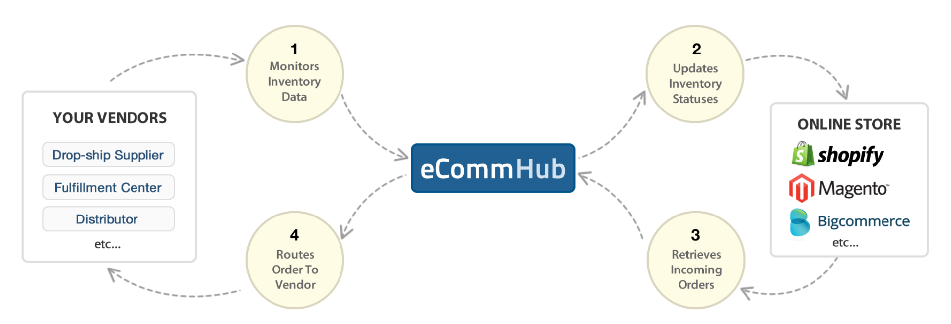 eCommHub