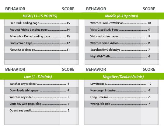 inbound-marketing-lead-scoring-chart