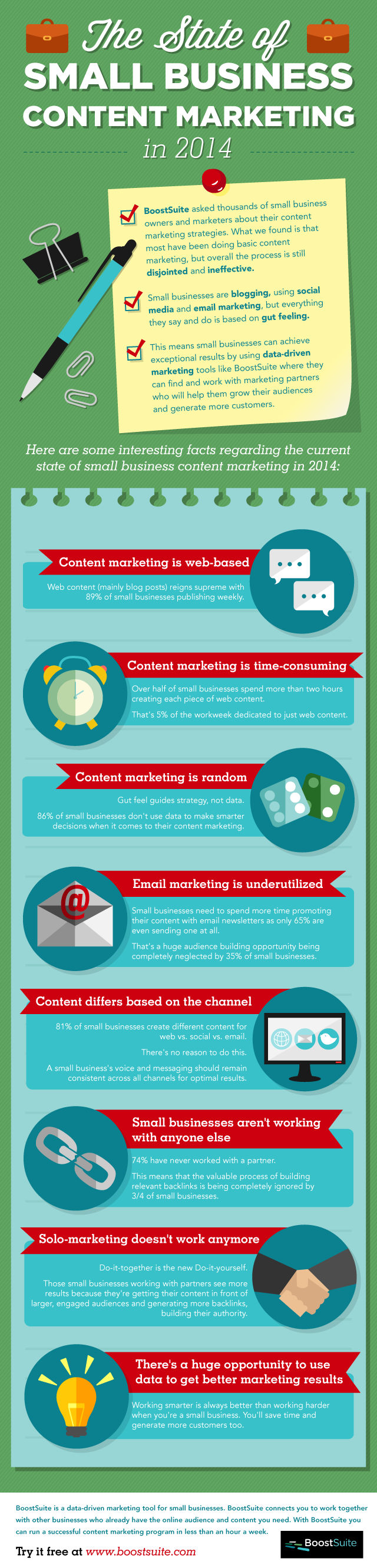 The State of Small Business Content Marketing 2014