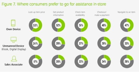 Where Consumers Go In Store