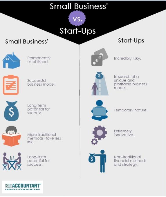 small-biz-vs-startup