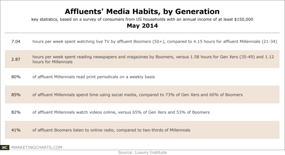 Media Habits by Generation