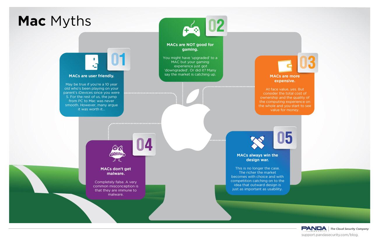 Mac-myths-infographic