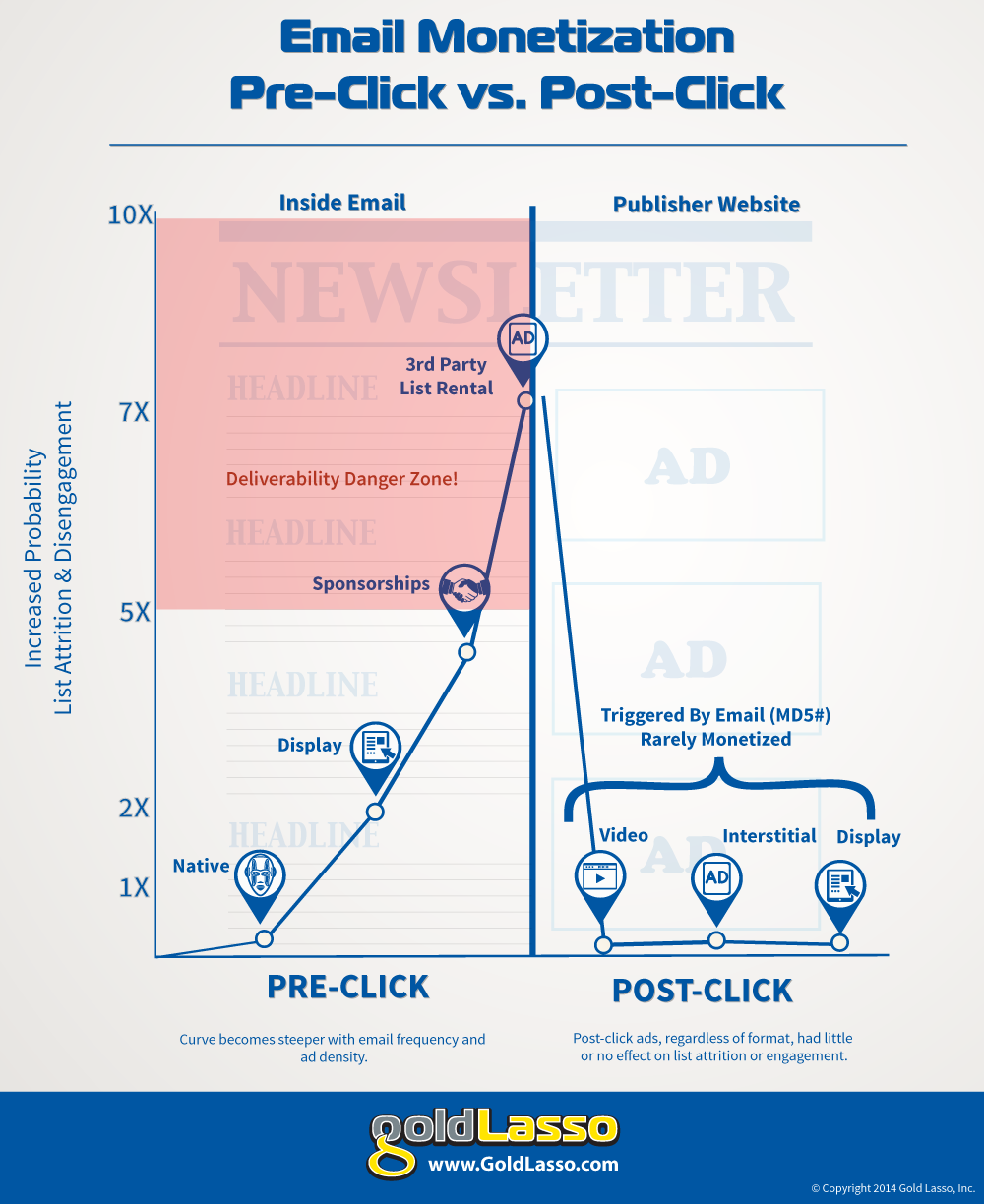 Email Monetization Infographic
