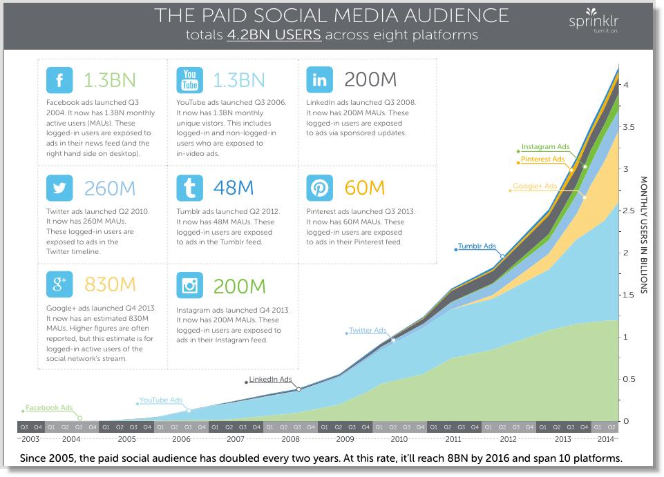 8-Paid-Platforms-for-Social-Media