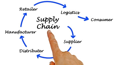 Supply Chain Management for Small Business