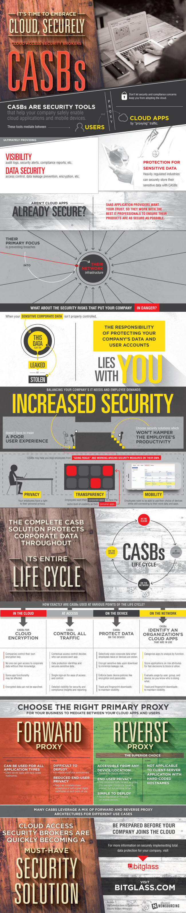 Cloud Access Security Brokers