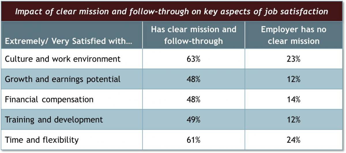 Impact of Mission