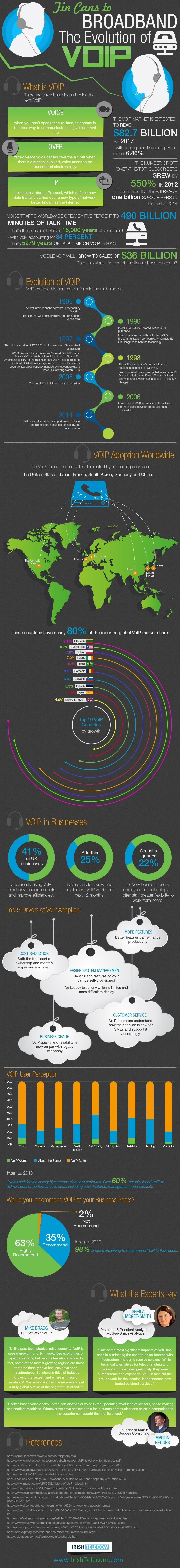 Evolution-of-VoIP-Infographic