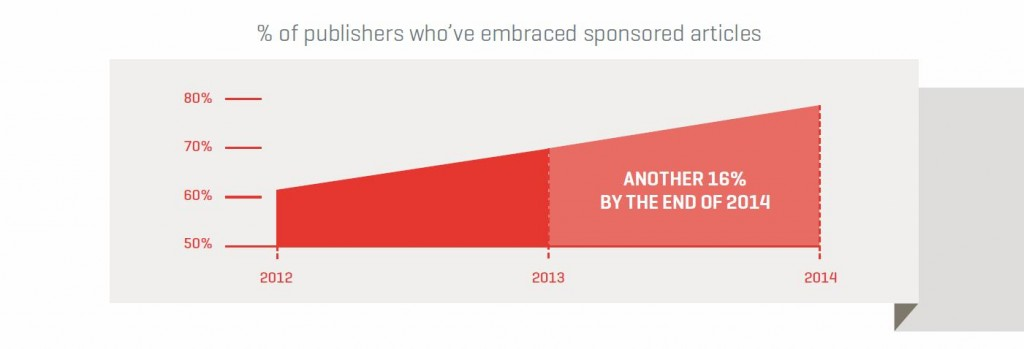 Publishers Sponsored Articles