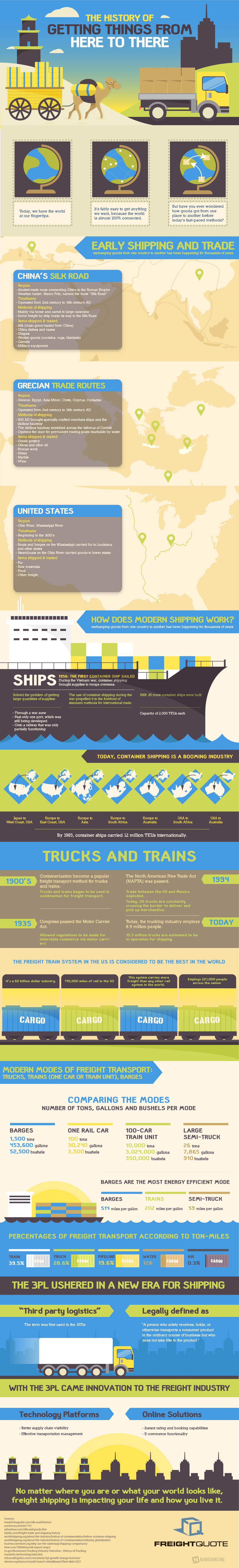 History_of_Freight_Shipping