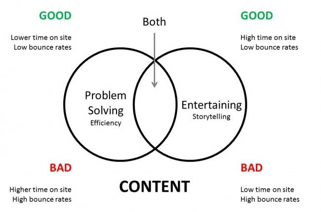 Content Conundrum