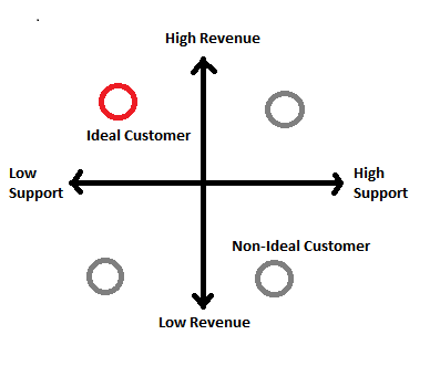 Value Quadrant