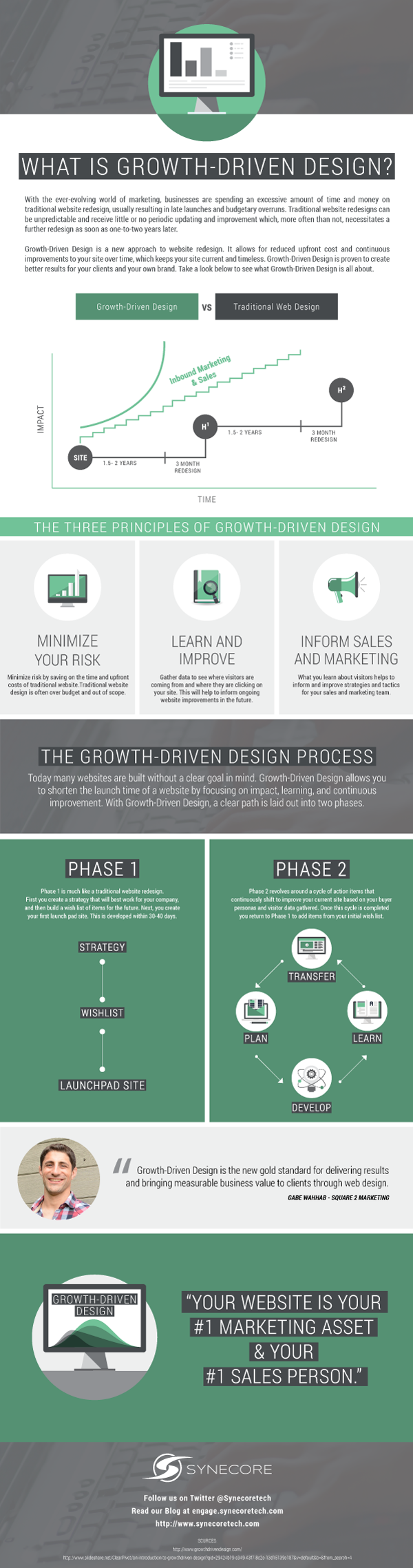 Growth Driven Design Infographic