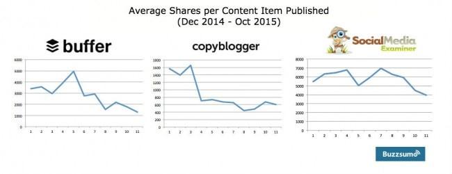 Shares Per Content