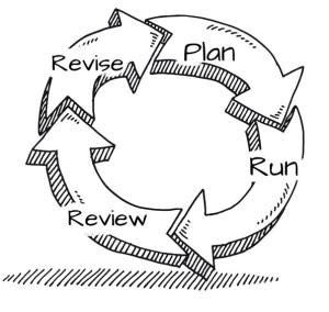 Lean Business Plan Cycle