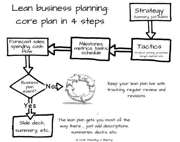 Lean Business Planning Core Plan