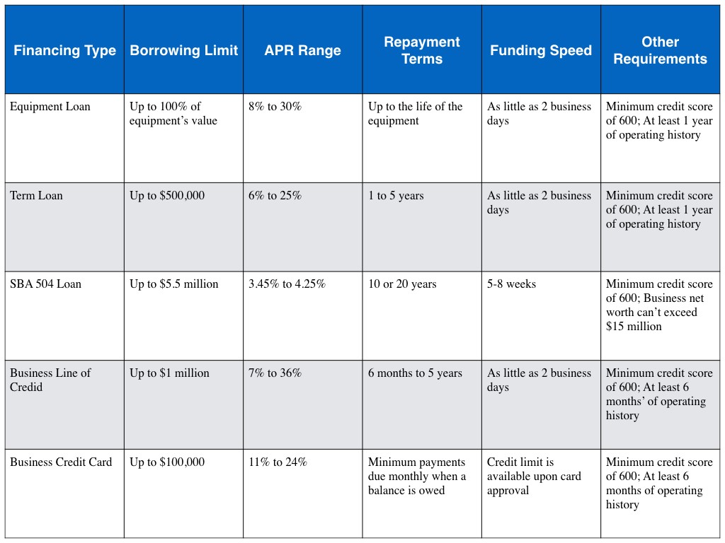 Equipment Financing Comparison Table
