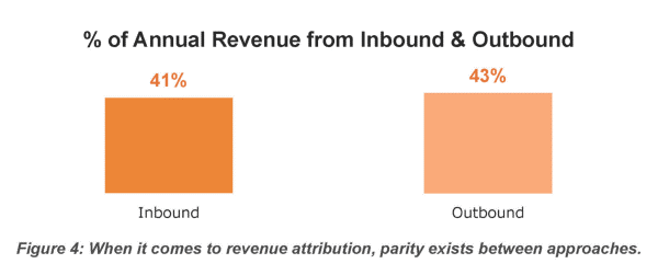 Inbound Outbound Annual Revenue