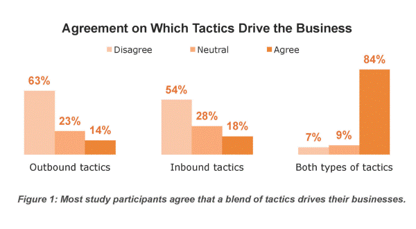 Which Tactics Drive the Business