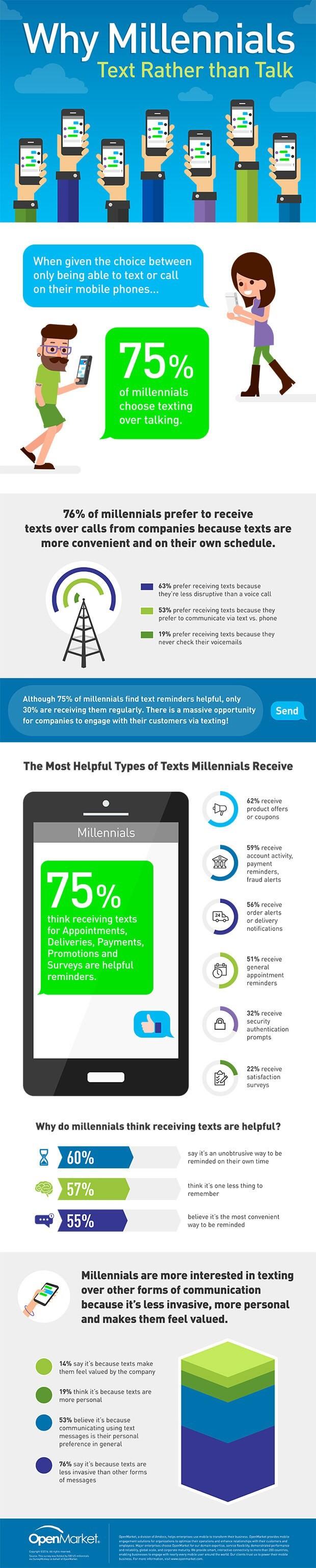 Why Millennials Text