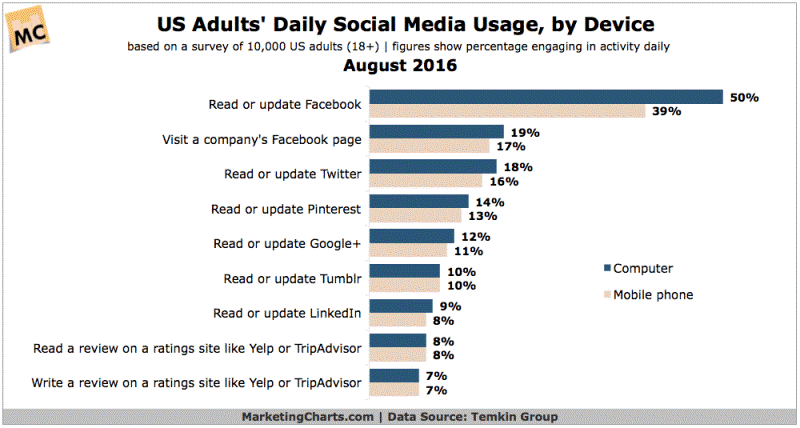 Adults Social Media Usage