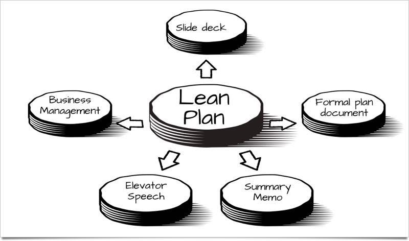 Lean Plan image 01