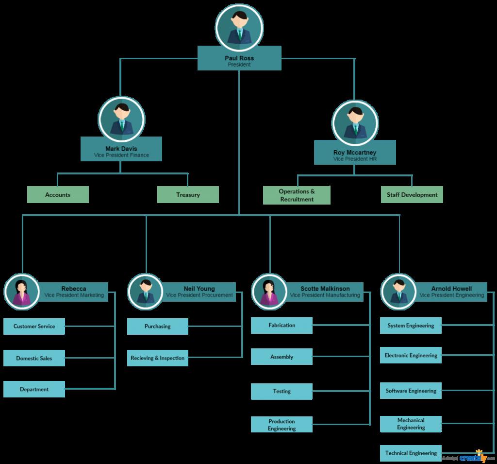 Sample Org Chart