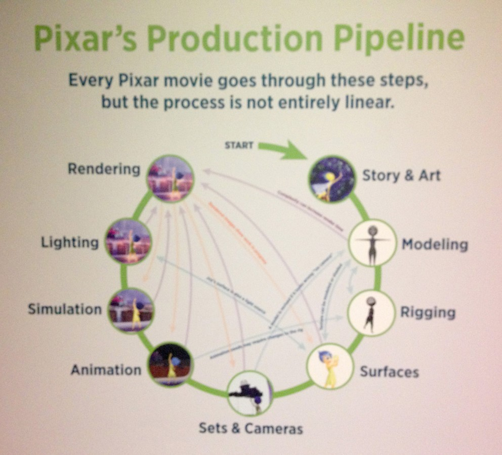 pixar-production-pipeline