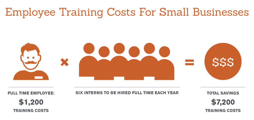 employee-training-costs