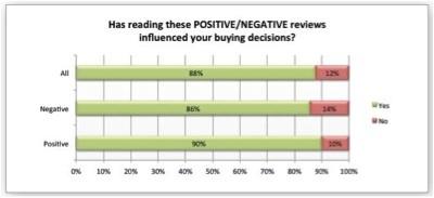 positive-negative-reviews-2