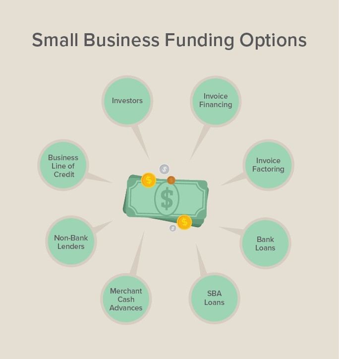 business finance for small business Small business financing refers to the means by which an aspiring or current  business owner obtains money to start a new small business, purchase an  existing.