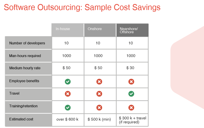 the differences between offshoring and outsourcing Global trends in offshoring and outsourcing nora palugod, ph d assistant professor of business  between outsourcing and offshoring global offshoring trends.
