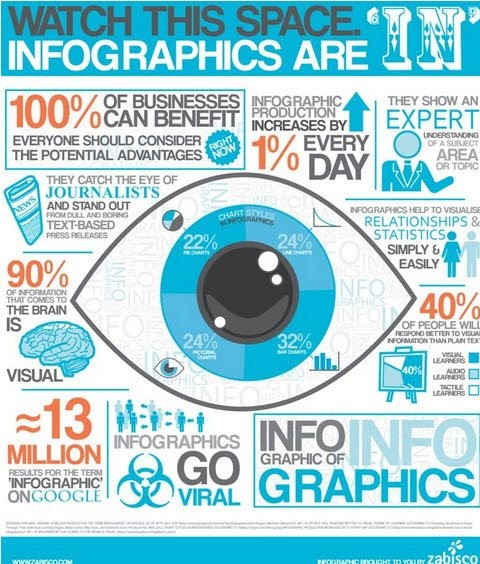 Optimize Infographics for SEO in 7 Easy Steps